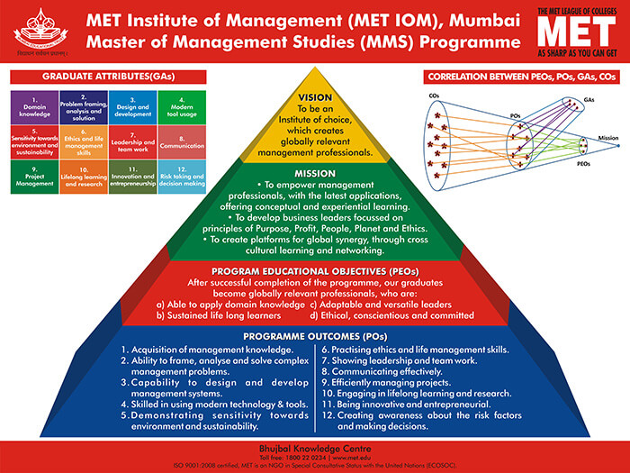 institutes_of_management