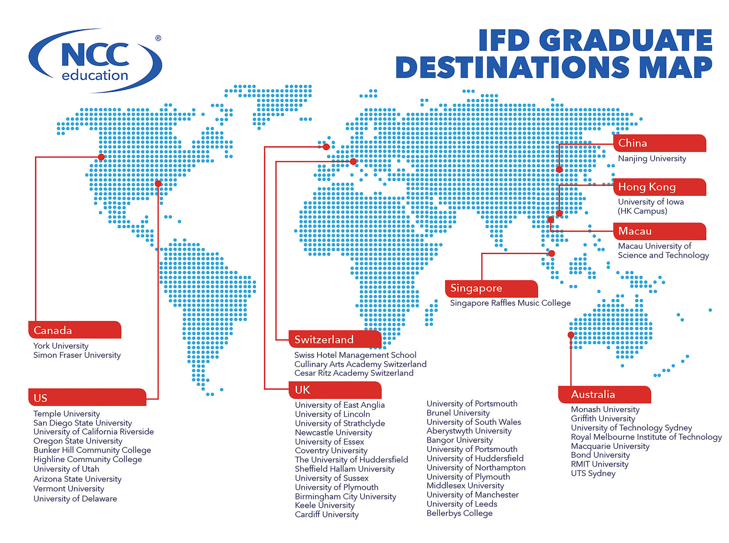 International Courses after 10th, International Foundation Diploma